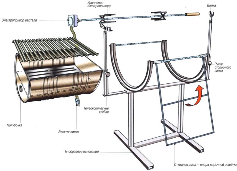 Как сделать металлическую бочку